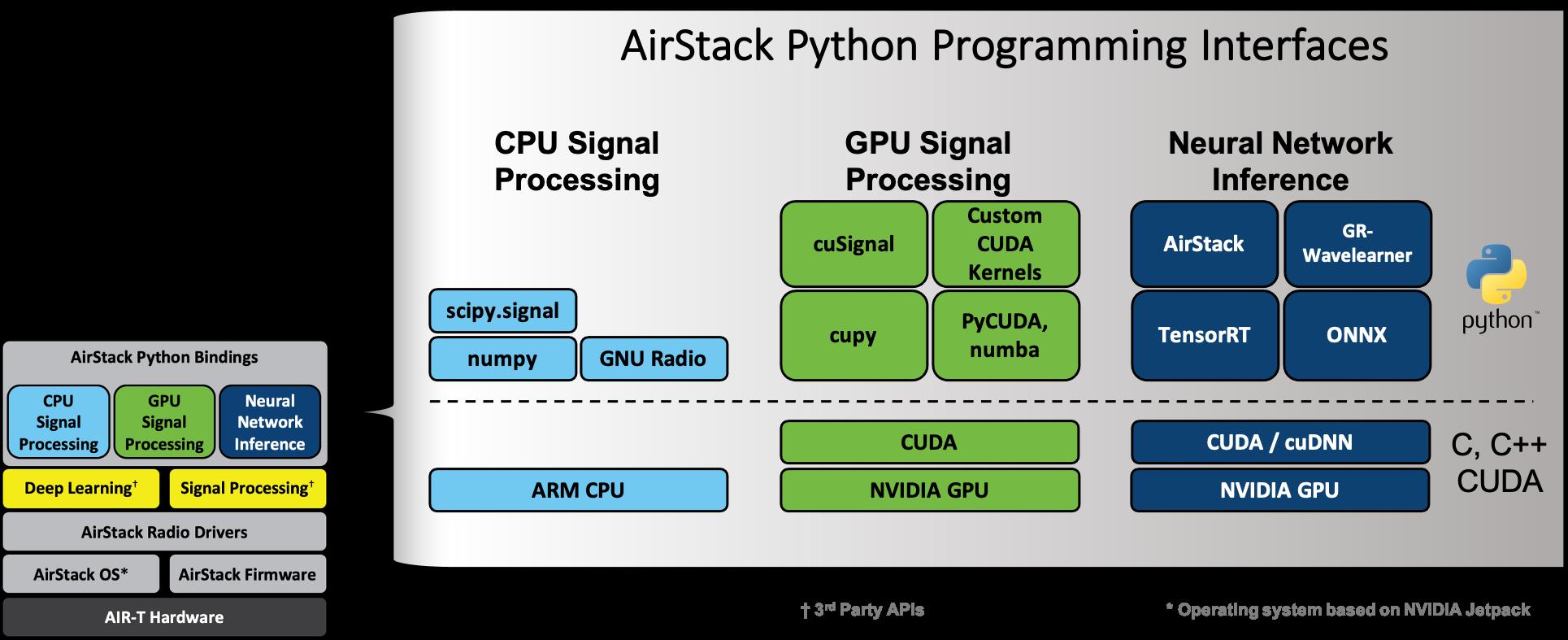 AirStack API