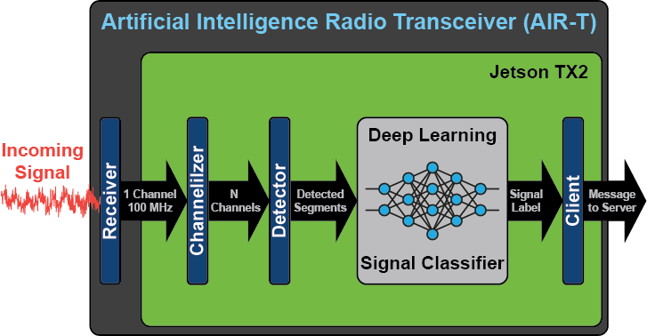 Deep learning signal classifier