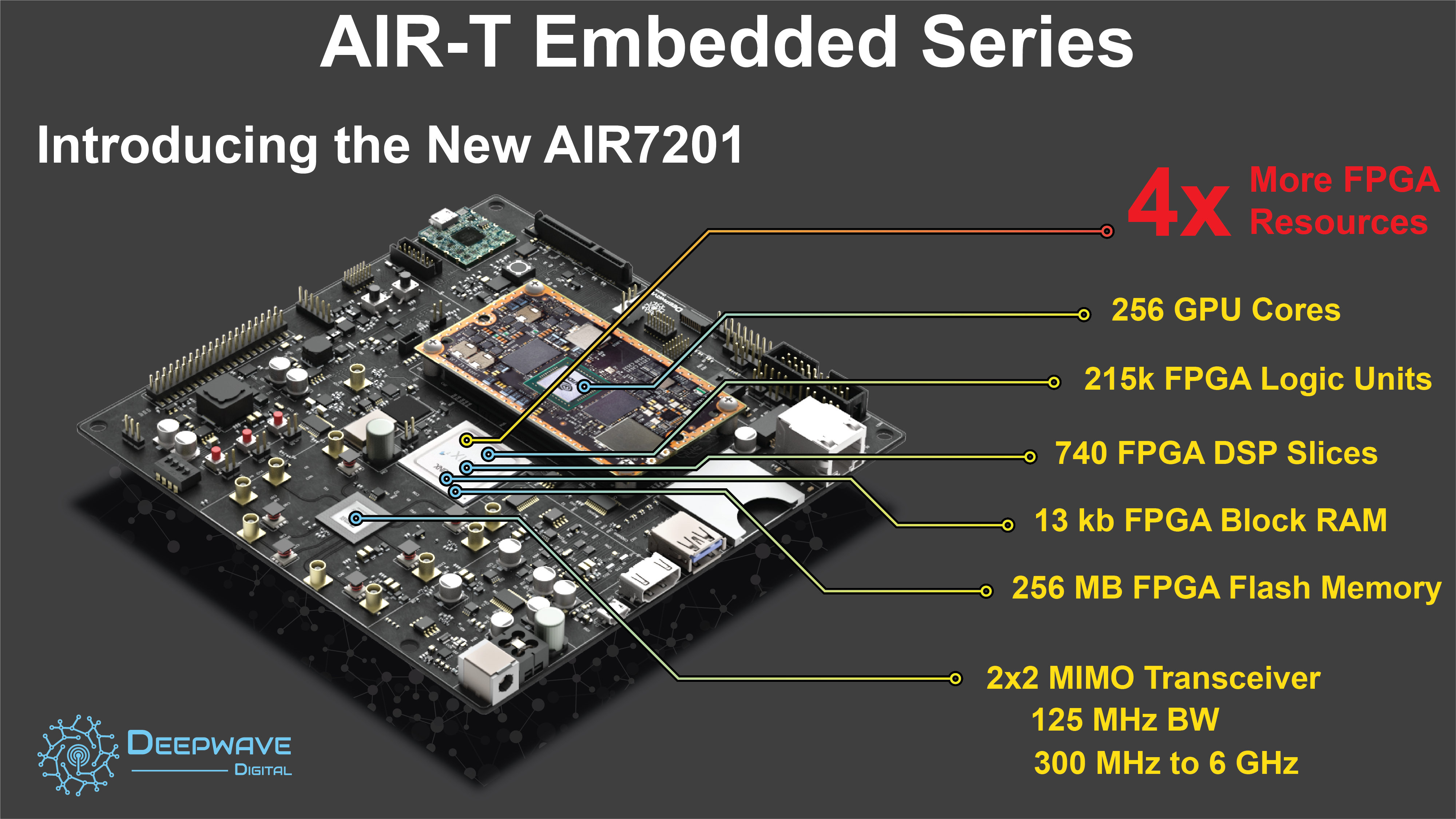 Announcing the AIR7201 Embedded Model