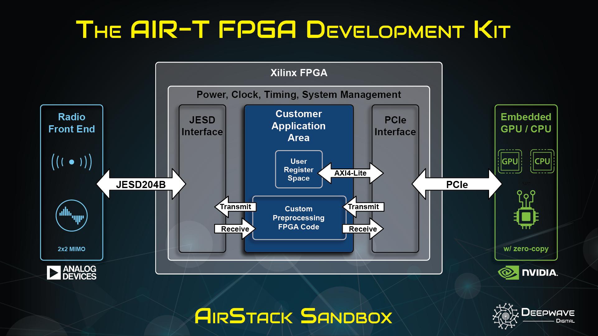 AirStack Sandbox An FPGA Development Kit for the AIR-T