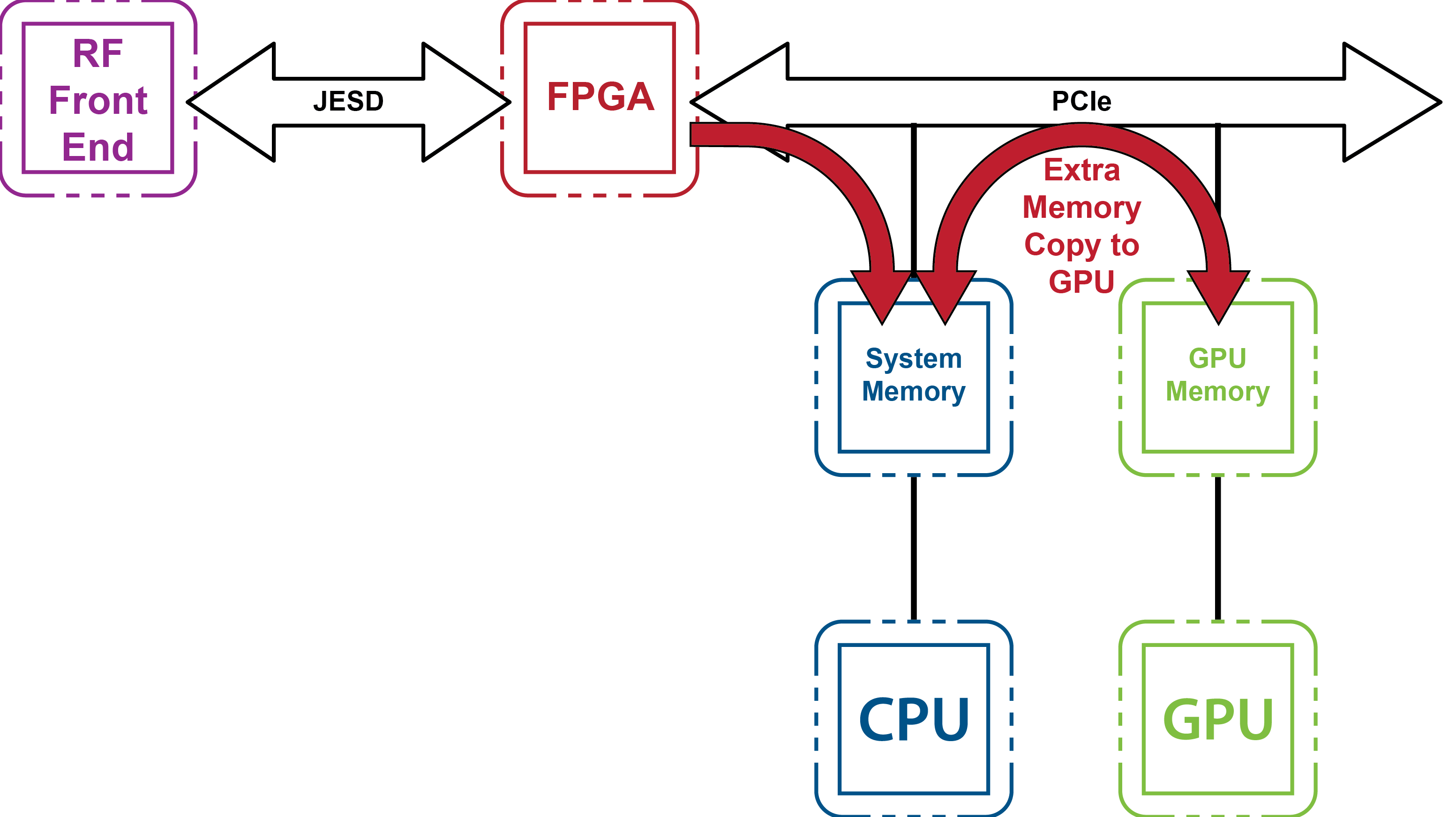 Chart of traditional SDR memory architecture