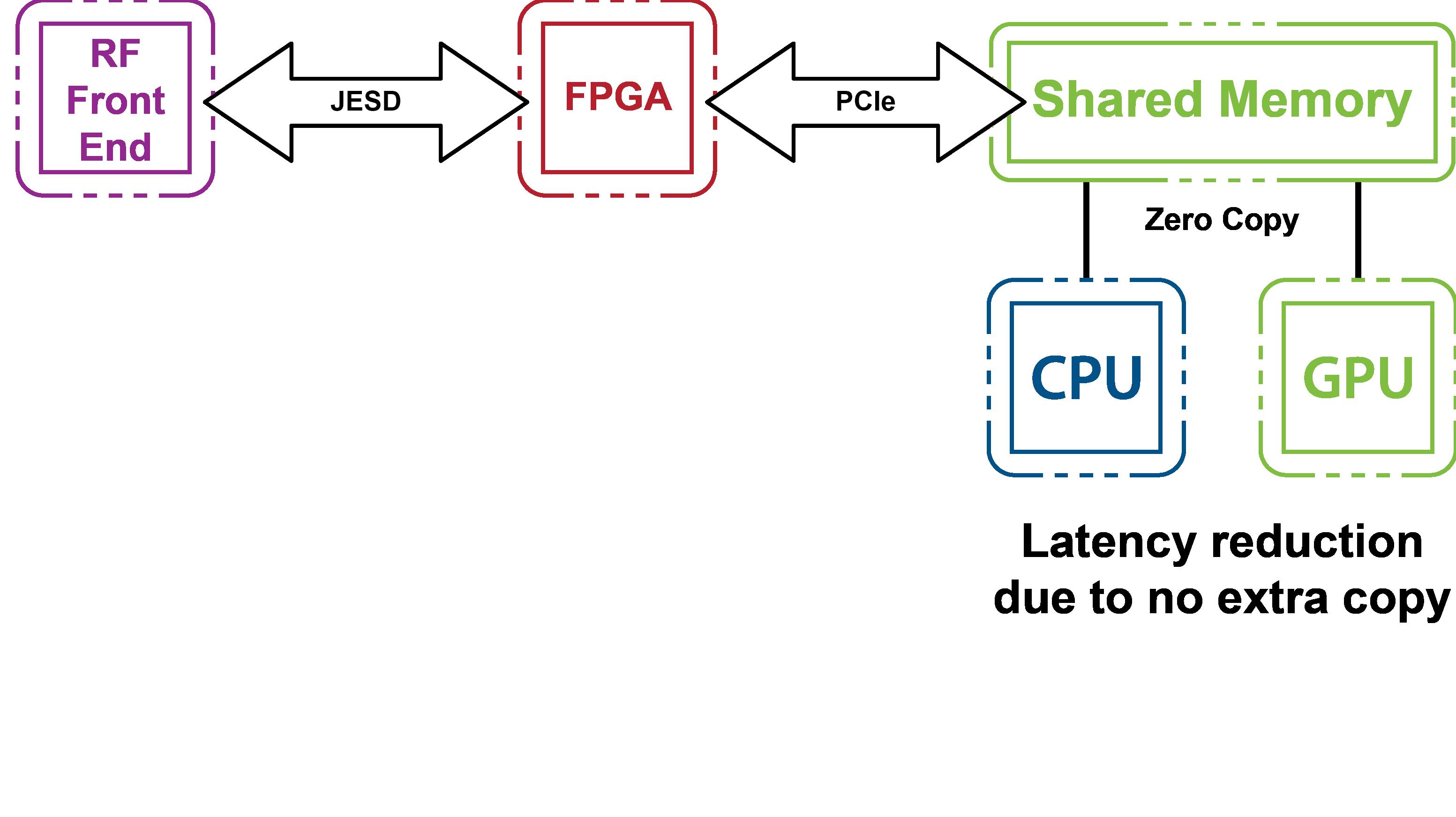Chart of AIR-T's unique memory architecture